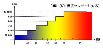 FAN1(CPU温度センサーに対応)