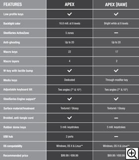 APEXとAPEX[RAW]の比較表