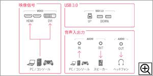 2系統のHDMI入力搭載