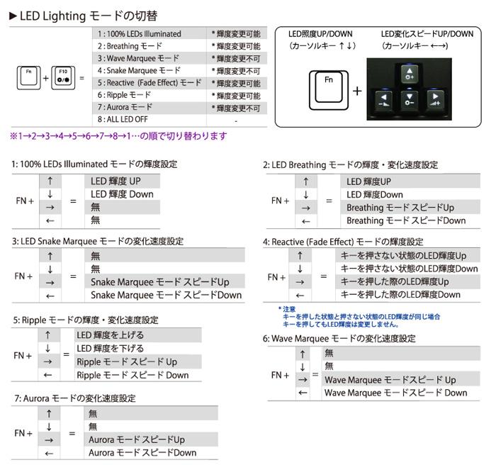 LEDバックライトファンクション