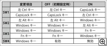 キー配列を入替・制限表